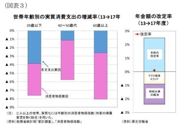 高齢者を直撃する物価上昇~世代間で格差:研究員の眼