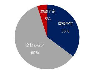 平成最後の夏のボーナス、太っ腹なのはどの業種?