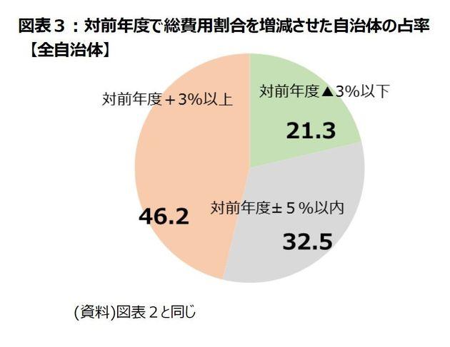 3割上限ルールの影響-結局、返礼品割合の高い自治体が選ばれる:研究員の眼