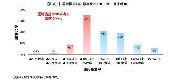 投信購入者の半数が損失!!~銀行での投信販売について:基礎研レター