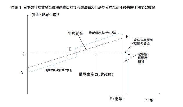 ラジアーの年功型賃金モデルから見る長澤運輸事件の最高裁判決:基礎研レター