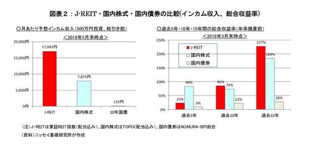 J-REITの個人投資家への普及を願う~投資家拡大に向けて、「仮想通貨」に負けるな:研究員の眼