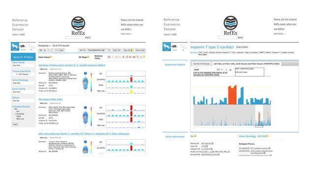 図2:RefExの概要を示す画面(左)とFANTOM5データのビューワー(右)。RefExを使って得た研究成果を発表する際には、RefExの論文8を引用文献として記載しよう。研究リソースのデータベース