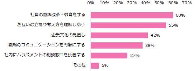 7割の女性が「職場でのハラスメントを受けた」と回答(調査結果)
