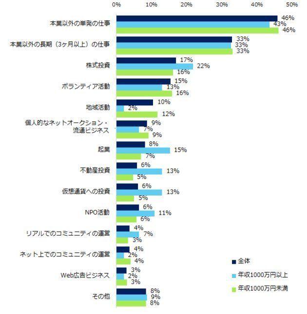 副業の理由は年収で変わる。1000万円以上は「知見が広がる」、未満は「報酬」。