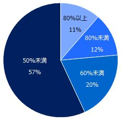 ミドルの転職、年収アップの希望額は「51万円~100万円」が最多。実際の結果は…