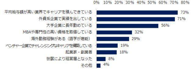 年収1000万円以上もらえる業界ベスト3は?