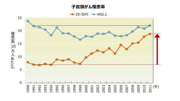 国立がんセンターがん対策情報センター地域がん登録全国推計によるがん罹患データ(1975年~2011年)より日本産婦人科医会が作図