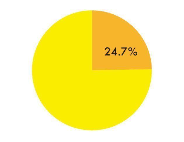 7割の人は、流行に「ついていけない」。