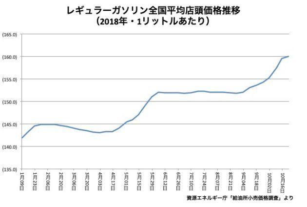 ガソリン、約4年ぶりに160円台
