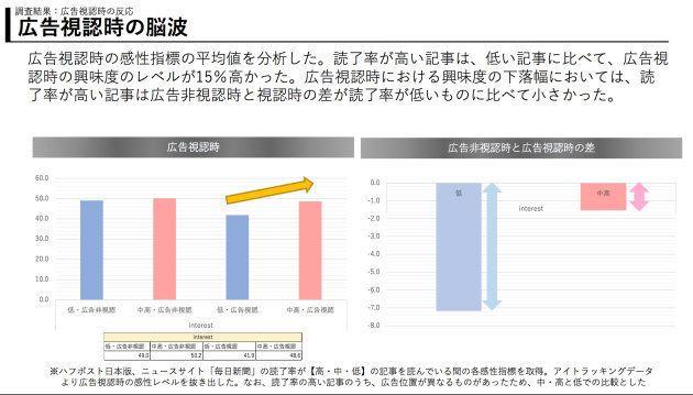 コンテンツメディア価値研究会の調査結果
