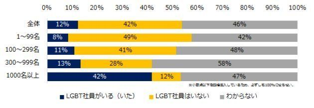 半数の企業が「LGBT社員が社内にいるか分からない」会社側が抱える悩みとは...?
