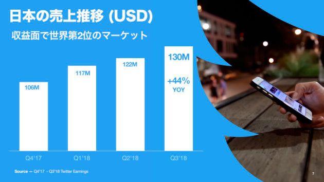 日本の2018年の7〜9月期の売上は約135億円