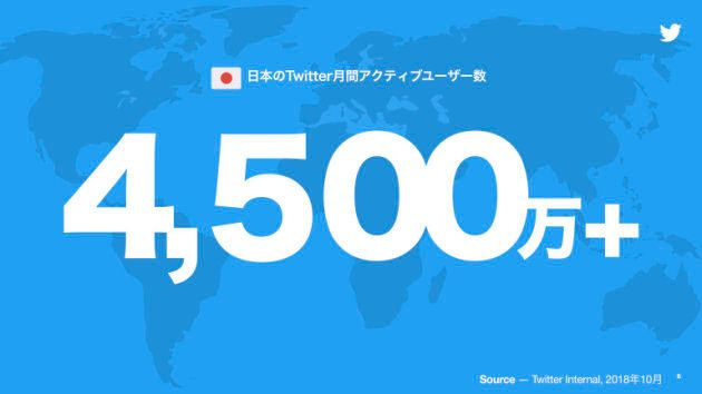 2018年10月現在の月間アクティブユーザーは、全世界で3億2600万、日本で4500万超