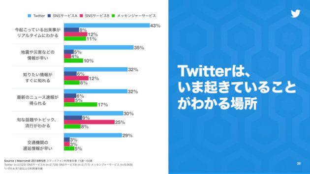 Twitterは最新の情報を収集するツールとしての側面もある