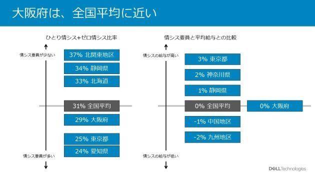何故、近大とDELLが大阪でCIO(最高情報責任者)養成講座を開催するのか?