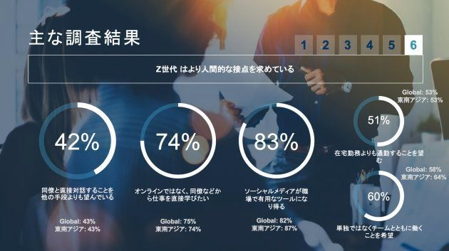 「Z世代はより人間的な接点を求めている」ことを証明するデータ