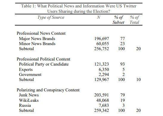 フェイクニュースは最激戦州を狙い、そして氾濫した