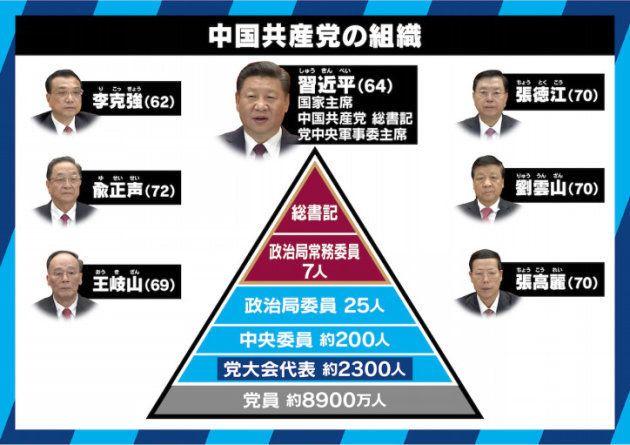 世界が注目する中国共産党大会 政府を上回る