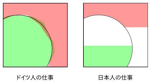ドイツ人の仕事、日本人の仕事。
