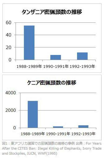 【シリーズ:象牙とアフリカゾウ】岐路にたつ日本の象牙取引