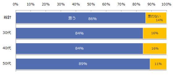 回答者の96%が「老後に不安あり」。その理由と解消方法とは?