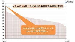2015年5月の気温、東京は歴史的な高さに