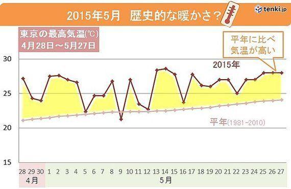 2015年5月の気温、東京は歴史的な高さに(深水瑶子)