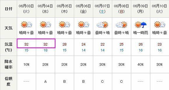 関東でも今年初めての猛暑日