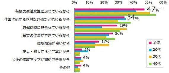 年収に不満がある女性は、どんなことを考えている?(調査結果)