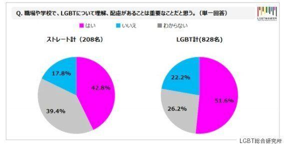 性的マイノリティは8% 博報堂DYグループのLGBT総合研究所が意識調査