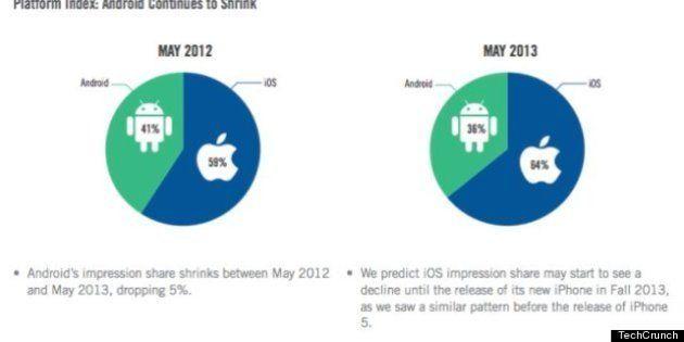 iOS、モバイル広告シェア拡大。AT&Tは王座陥落(Velti調べ)