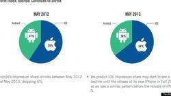 iOS、モバイル広告のシェア拡大。AT&TはiPhoneの王座陥落(Velti調べ)