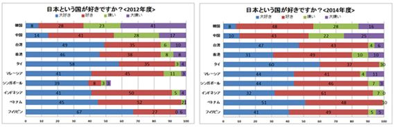 やはり中韓の「日本好き」が増えていた