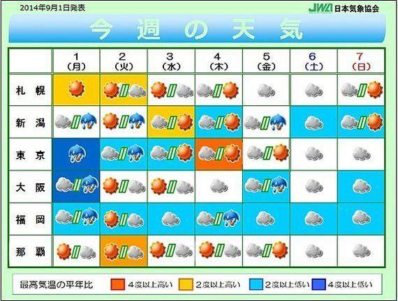 【今週の天気】涼しさが続いていた関東も日ごとに最高気温が上昇(相原恵理子)