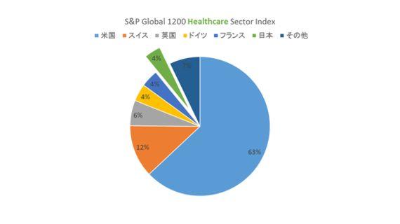 たまには客観的に世界の中での日本の立ち位置について見てみよう!