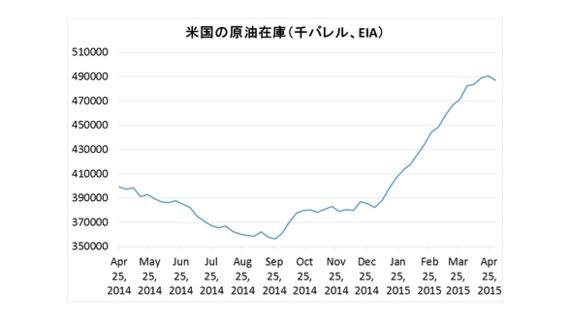 世界的な債券利回り上昇の原因
