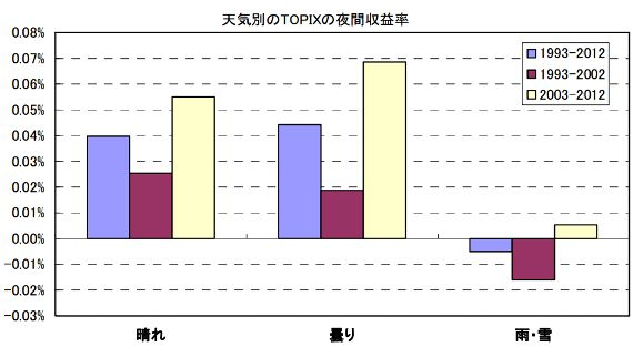 投資と天気の意外な関係(伊藤拓之)