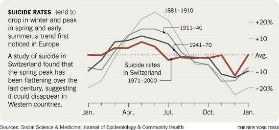 5月の自殺者を急増させる「約束破りの効果」とは?