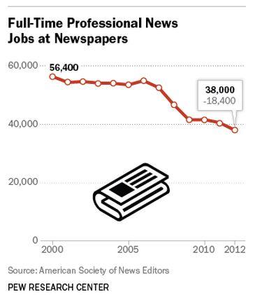 米新聞のフルタイム編集者数、減り止まらない