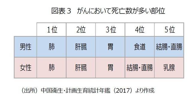 中国における三大死因とは?-4人に1人が「がん」で死亡:基礎研レター