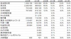 2013年東京都議選の簡単なデータ分析