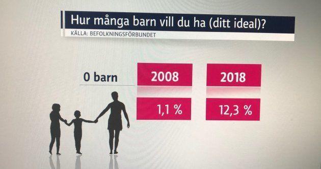 「子どもを欲しくない」と答えた人の割合の変遷