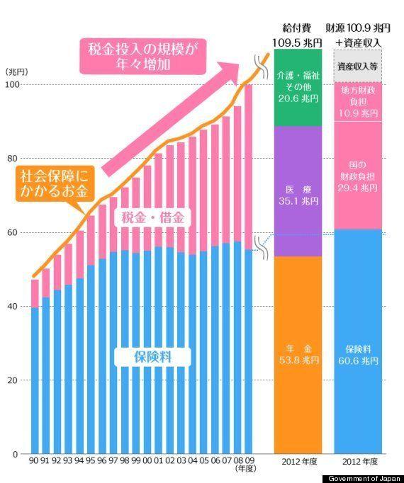 死亡消費税とは何か、伊藤元重東京大学教授が持論を展開