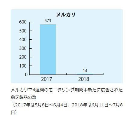 日本におけるインターネットでの象牙取引 2018年の調査報告を発表