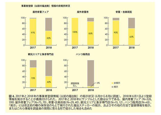 日本の象牙取引管理はいまだ不十分 調査報告を発表