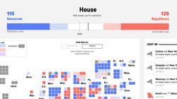 アメリカ中間選挙、下院で民主党が過半数を獲得へ トランプ大統領には痛手に