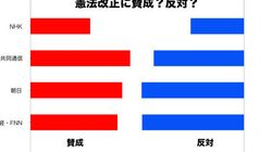憲法改正の世論調査、賛成と反対が拮抗 集団的自衛権が影響?