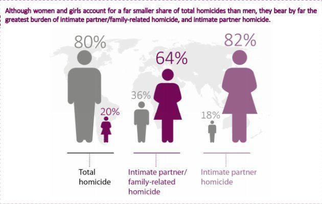 殺人の犠牲者の割合は男性が女性を大きく上回るが、家族や身近なパートナーから殺された犠牲者の割合は、女性が圧倒的に上回る