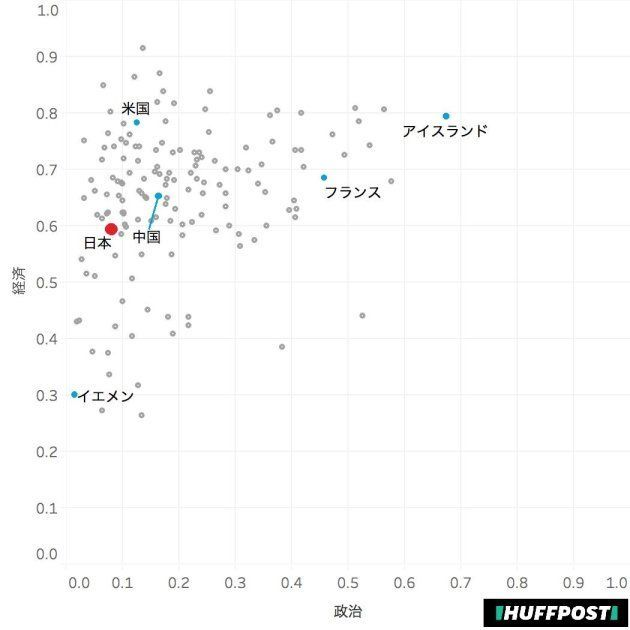 政治と経済のみを見比べた場合。右上に行くほど男女格差が小さくなる。日本は、アメリカ、中国、アイスランド、フランスなどの諸国に比べ、政治、経済共に低い位置にあることが分かる。
